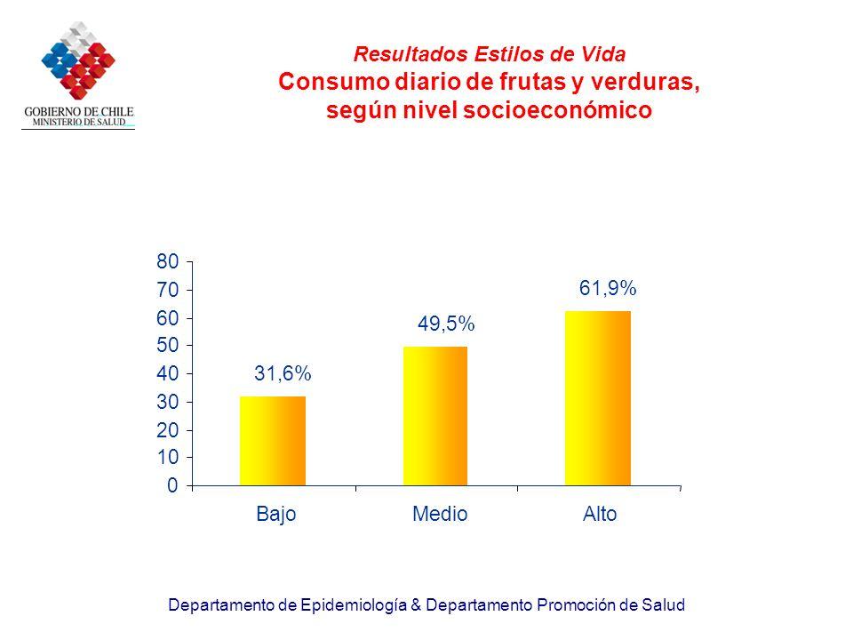 Departamento de Epidemiología & Departamento Promoción de Salud Resultados Estilos de Vida Consumo diario de frutas y verduras, según nivel socioeconó