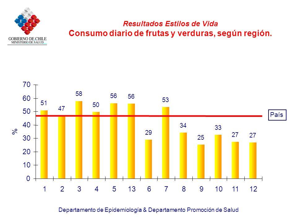 Departamento de Epidemiología & Departamento Promoción de Salud Resultados Estilos de Vida Consumo diario de frutas y verduras, según región. 51 47 58