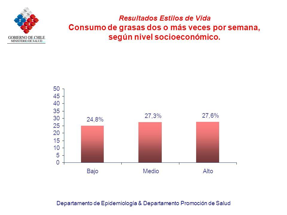 Departamento de Epidemiología & Departamento Promoción de Salud Resultados Estilos de Vida Consumo de grasas dos o más veces por semana, según nivel s