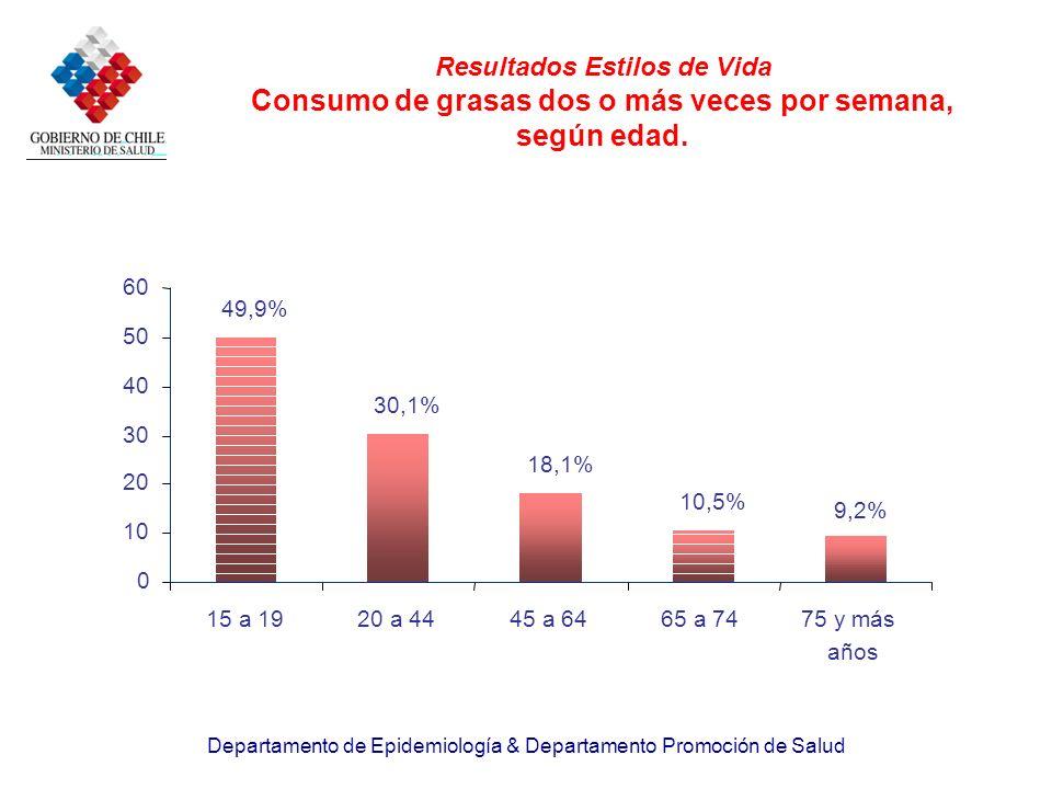 Departamento de Epidemiología & Departamento Promoción de Salud Resultados Estilos de Vida Consumo de grasas dos o más veces por semana, según edad. 4