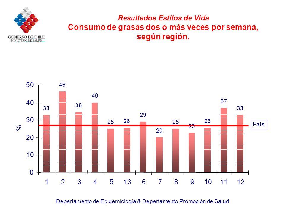 Departamento de Epidemiología & Departamento Promoción de Salud Resultados Estilos de Vida Consumo de grasas dos o más veces por semana, según región.