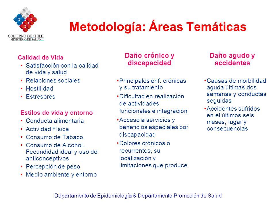 Departamento de Epidemiología & Departamento Promoción de Salud Metodología: Áreas Temáticas Calidad de Vida Satisfacción con la calidad de vida y sal