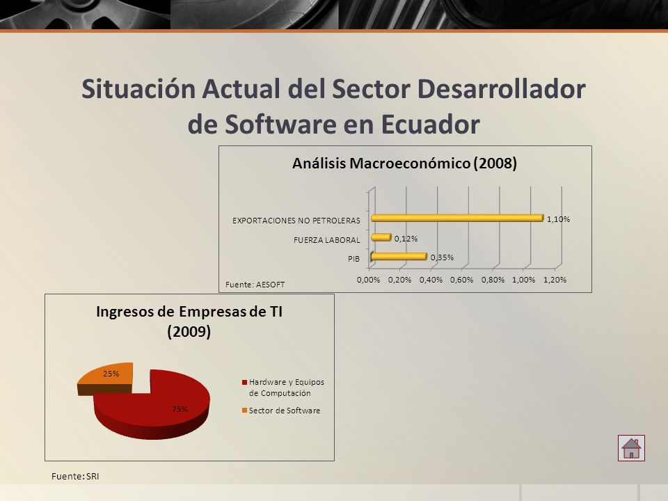 Situación Actual del Sector Desarrollador de Software en Ecuador Fuente: SRI