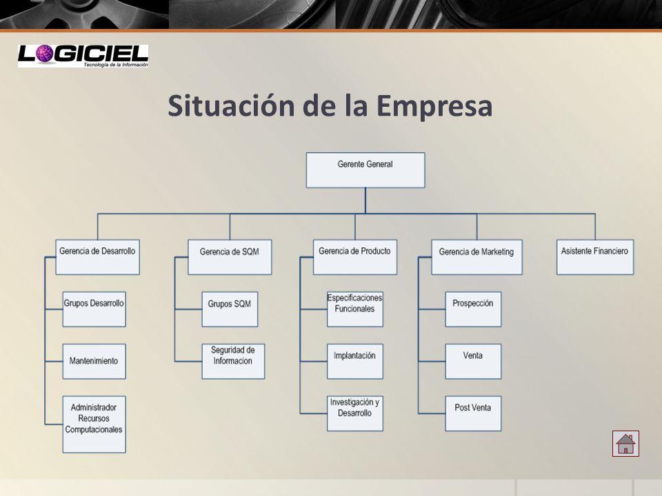 Situación de la Empresa