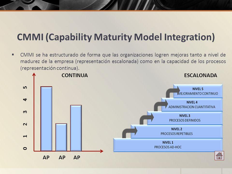 CMMI (Capability Maturity Model Integration) CMMI se ha estructurado de forma que las organizaciones logren mejoras tanto a nivel de madurez de la emp