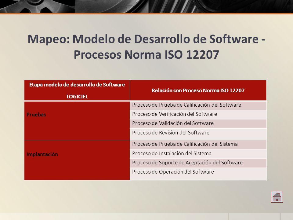 Mapeo: Modelo de Desarrollo de Software - Procesos Norma ISO 12207 Etapa modelo de desarrollo de Software LOGICIEL Relación con Proceso Norma ISO 1220