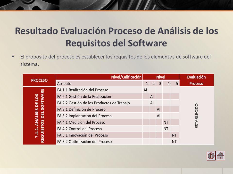 Resultado Evaluación Proceso de Análisis de los Requisitos del Software El propósito del proceso es establecer los requisitos de los elementos de soft