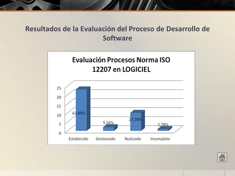Resultados de la Evaluación del Proceso de Desarrollo de Software