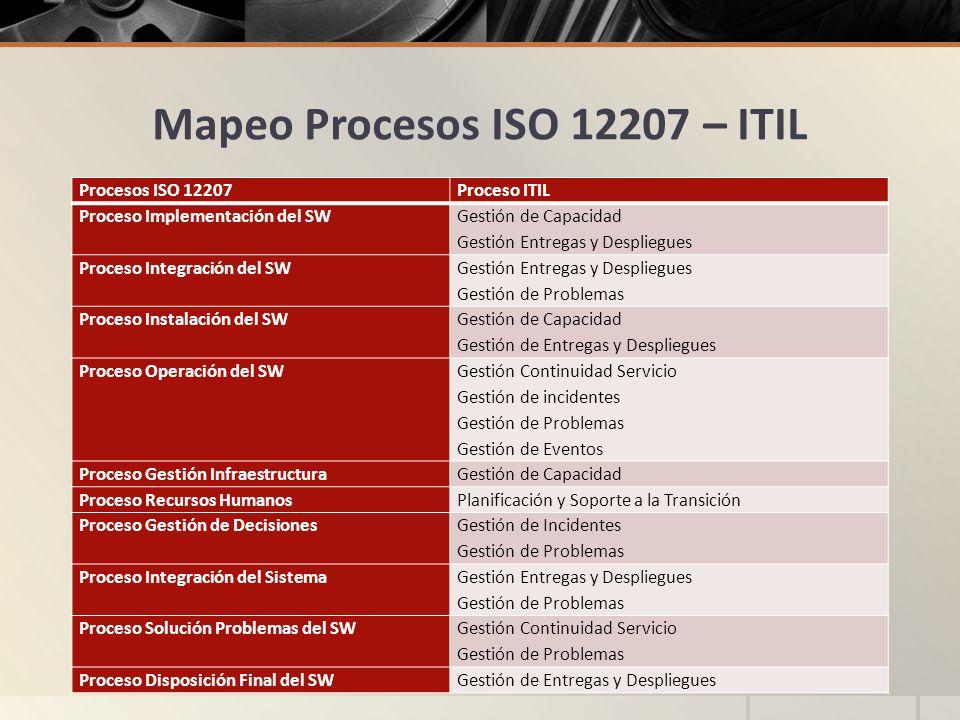 Mapeo Procesos ISO 12207 – ITIL Procesos ISO 12207Proceso ITIL Proceso Implementación del SW Gestión de Capacidad Gestión Entregas y Despliegues Proce