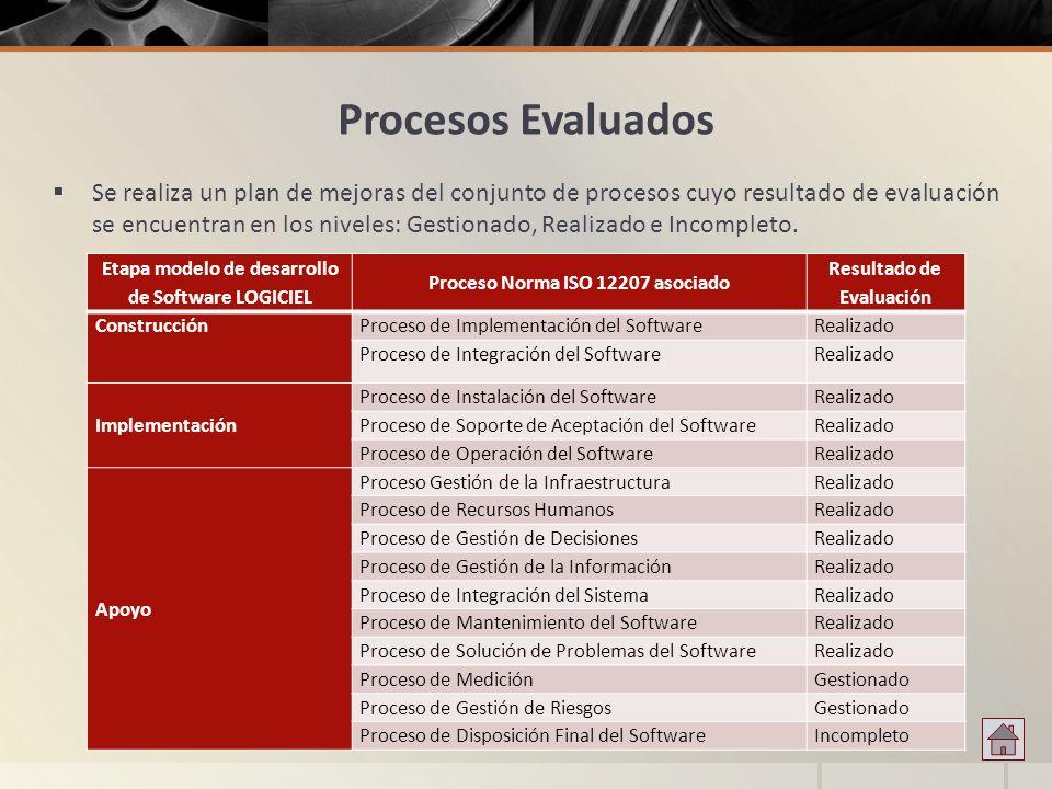 Procesos Evaluados Se realiza un plan de mejoras del conjunto de procesos cuyo resultado de evaluación se encuentran en los niveles: Gestionado, Reali