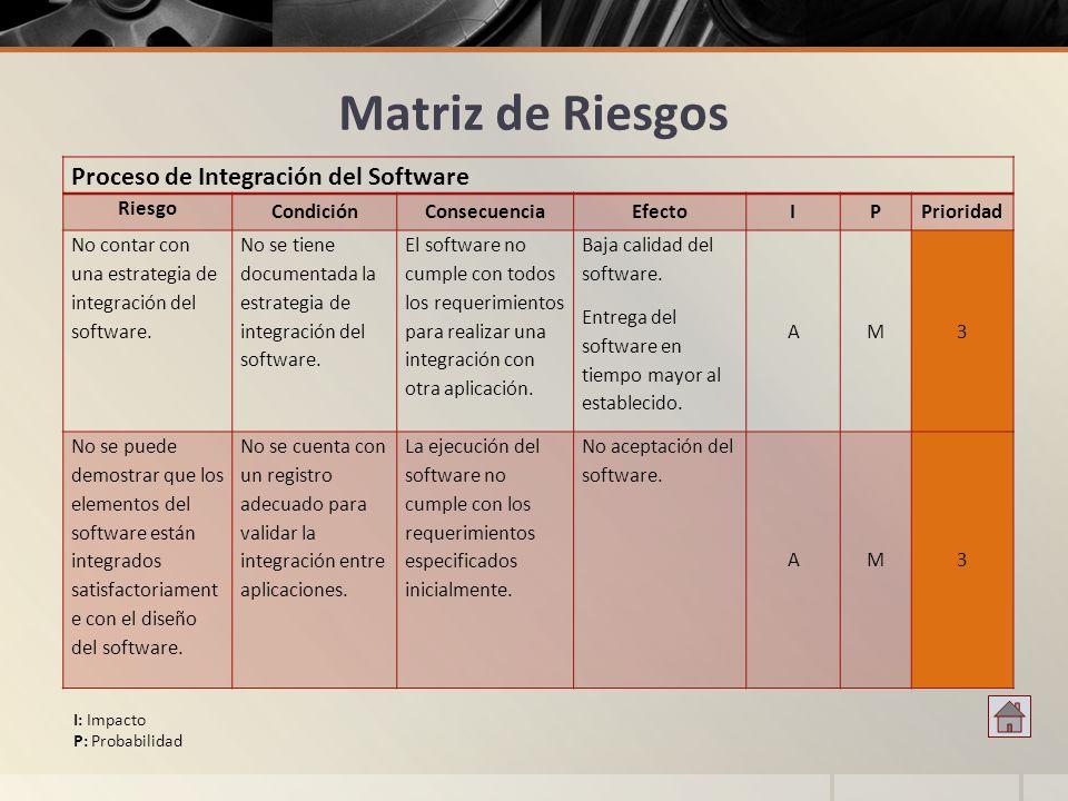 Matriz de Riesgos Proceso de Integración del Software Riesgo CondiciónConsecuenciaEfectoIPPrioridad No contar con una estrategia de integración del so
