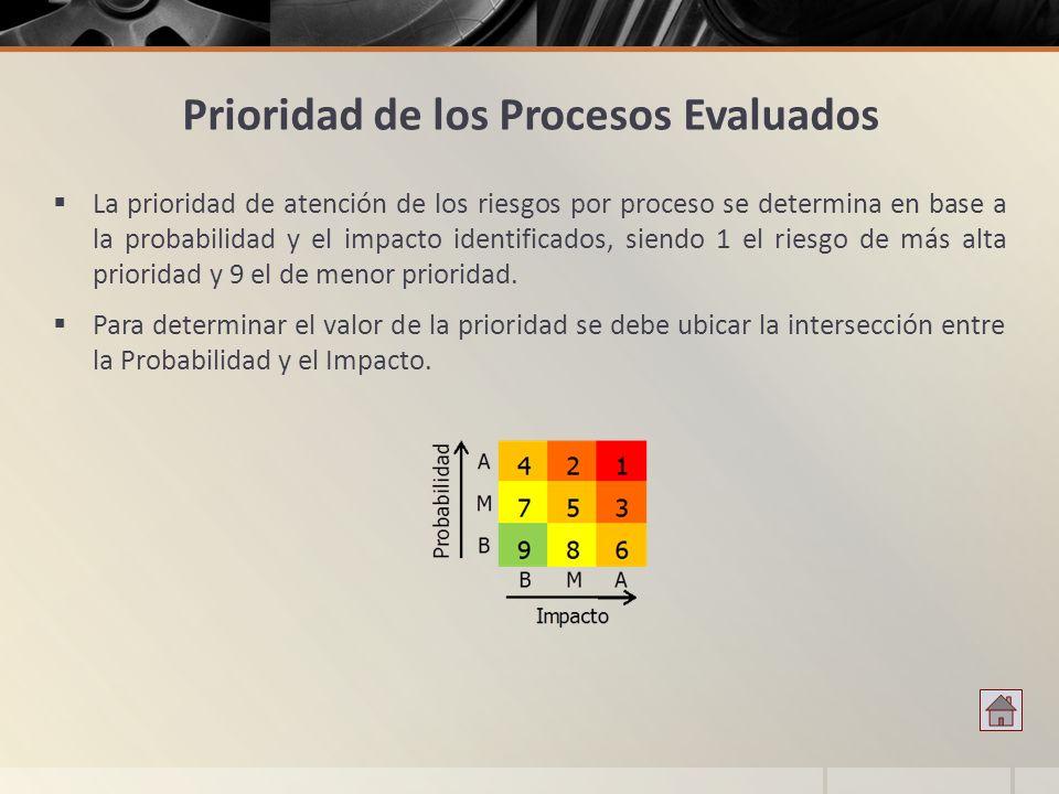Prioridad de los Procesos Evaluados La prioridad de atención de los riesgos por proceso se determina en base a la probabilidad y el impacto identifica