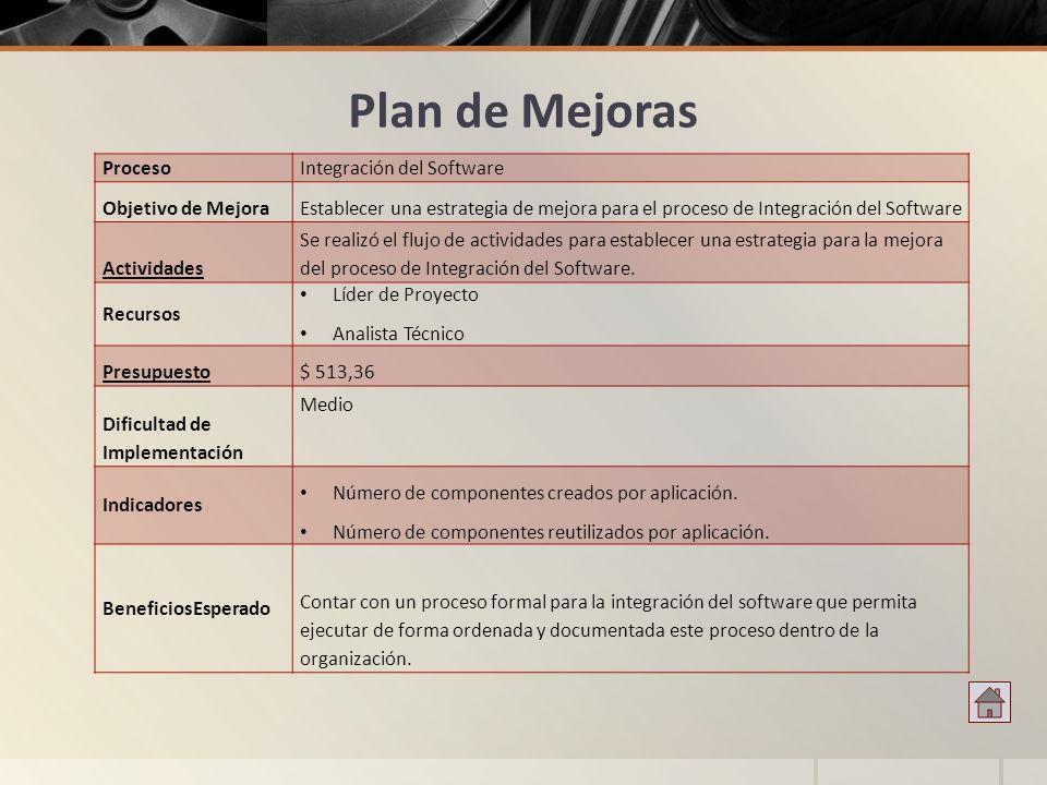 Plan de Mejoras ProcesoIntegración del Software Objetivo de MejoraEstablecer una estrategia de mejora para el proceso de Integración del Software Acti
