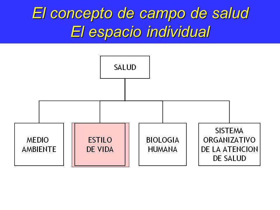 El concepto de campo de salud El espacio individual
