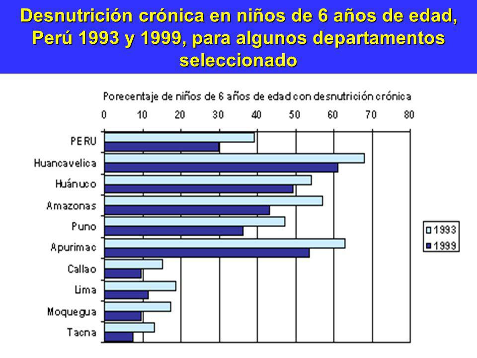 Desnutrición crónica en niños de 6 años de edad, Perú 1993 y 1999, para algunos departamentos seleccionado