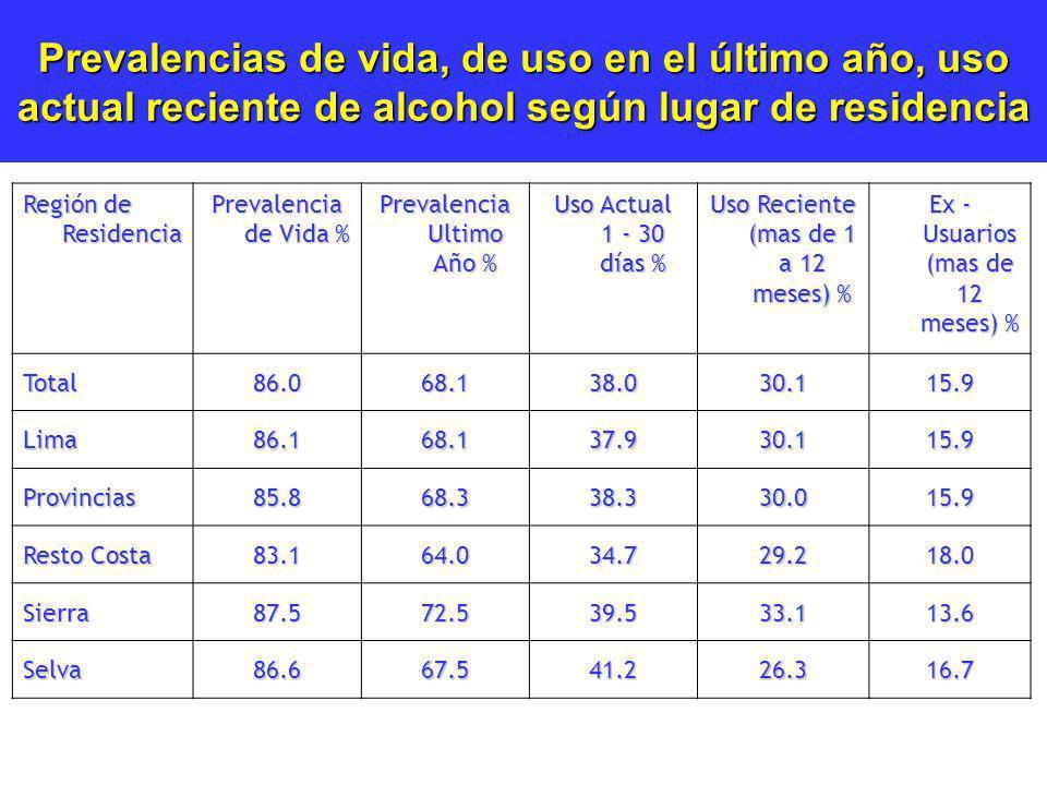 Prevalencias de vida, de uso en el último año, uso actual reciente de alcohol según lugar de residencia Región de Residencia Prevalencia de Vida % Pre