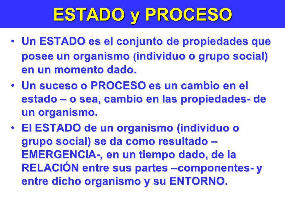 ESTADO y PROCESO Un ESTADO es el conjunto de propiedades que posee un organismo ( individuo o grupo social) en un momento dado.Un ESTADO es el conjunt