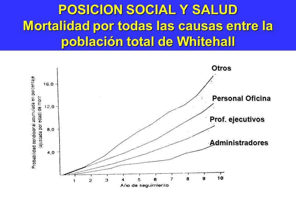 POSICION SOCIAL Y SALUD Mortalidad por todas las causas entre la población total de Whitehall Otros Personal Oficina Prof. ejecutivos Administradores