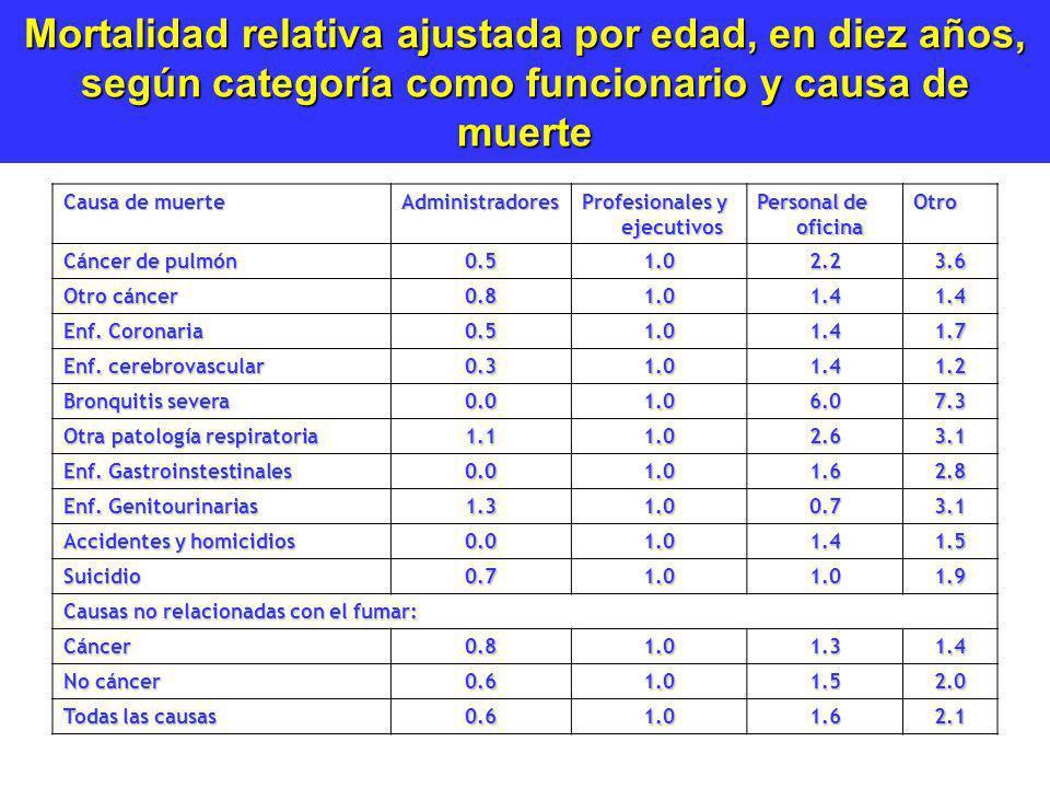 Mortalidad relativa ajustada por edad, en diez años, según categoría como funcionario y causa de muerte Causa de muerte Administradores Profesionales