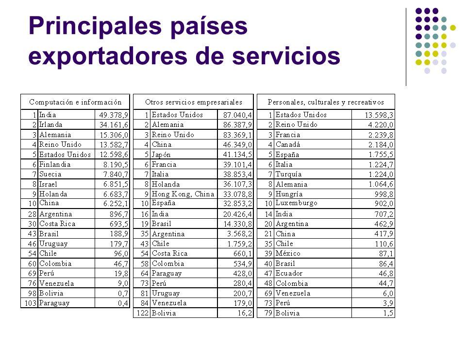 Principales países exportadores de servicios