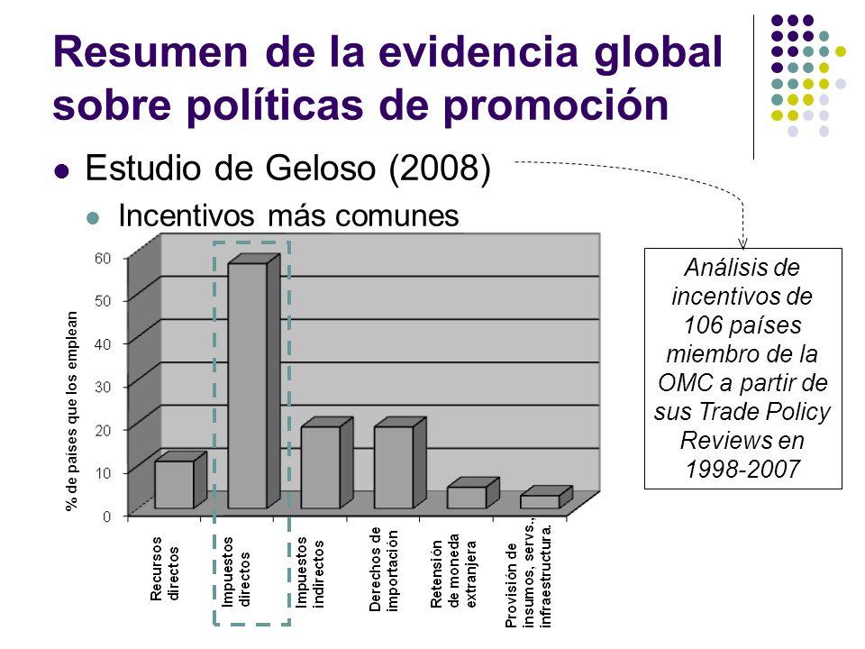 Resumen de la evidencia global sobre políticas de promoción Estudio de Geloso (2008) Incentivos más comunes % de países que los emplean Análisis de incentivos de 106 países miembro de la OMC a partir de sus Trade Policy Reviews en 1998-2007