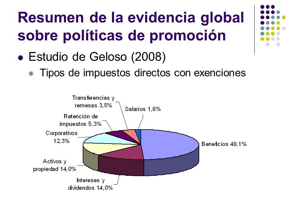 Resumen de la evidencia global sobre políticas de promoción Estudio de Geloso (2008) Tipos de impuestos directos con exenciones