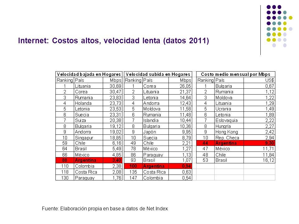 Internet: Costos altos, velocidad lenta (datos 2011) Fuente: Elaboración propia en base a datos de Net Index