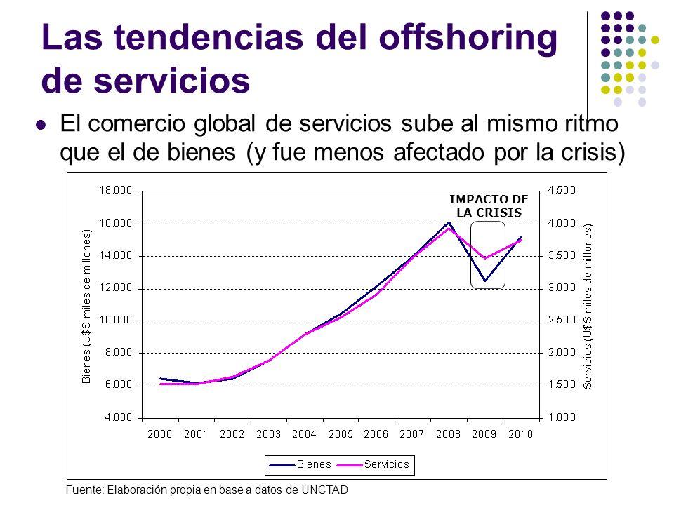 Las tendencias del offshoring de servicios El comercio global de servicios sube al mismo ritmo que el de bienes (y fue menos afectado por la crisis) Fuente: Elaboración propia en base a datos de UNCTAD IMPACTO DE LA CRISIS