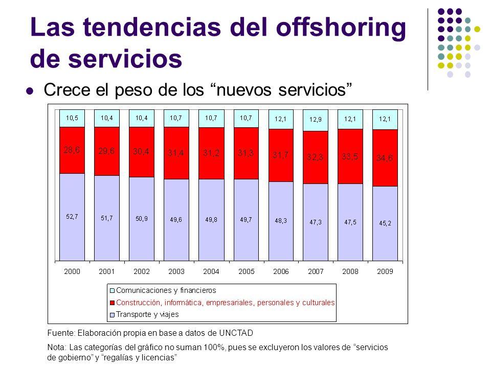 Las tendencias del offshoring de servicios Crece el peso de los nuevos servicios Fuente: Elaboración propia en base a datos de UNCTAD Nota: Las categorías del gráfico no suman 100%, pues se excluyeron los valores de servicios de gobierno y regalías y licencias