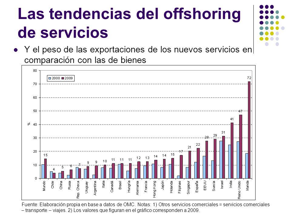 Las tendencias del offshoring de servicios Y el peso de las exportaciones de los nuevos servicios en comparación con las de bienes Fuente: Elaboración propia en base a datos de OMC.