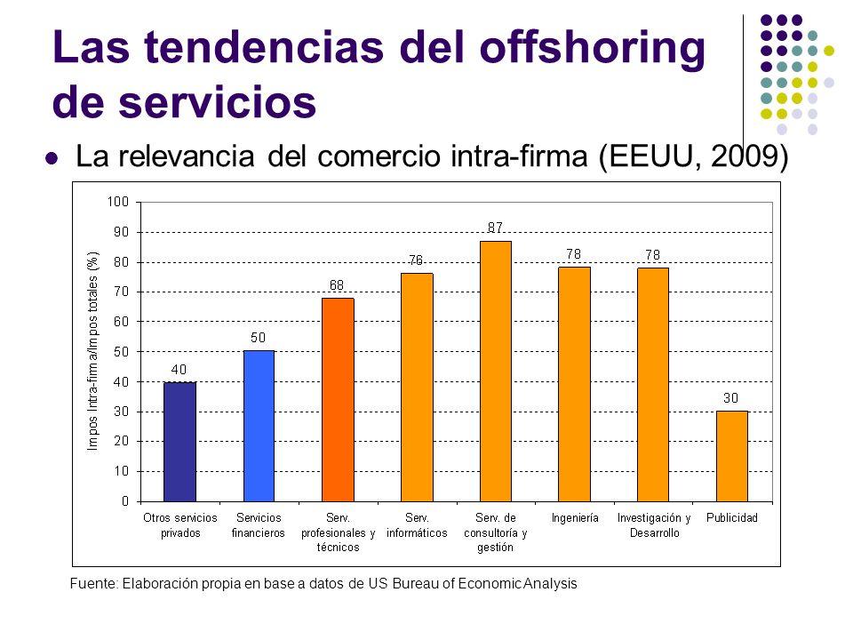 Las tendencias del offshoring de servicios La relevancia del comercio intra-firma (EEUU, 2009) Fuente: Elaboración propia en base a datos de US Bureau of Economic Analysis