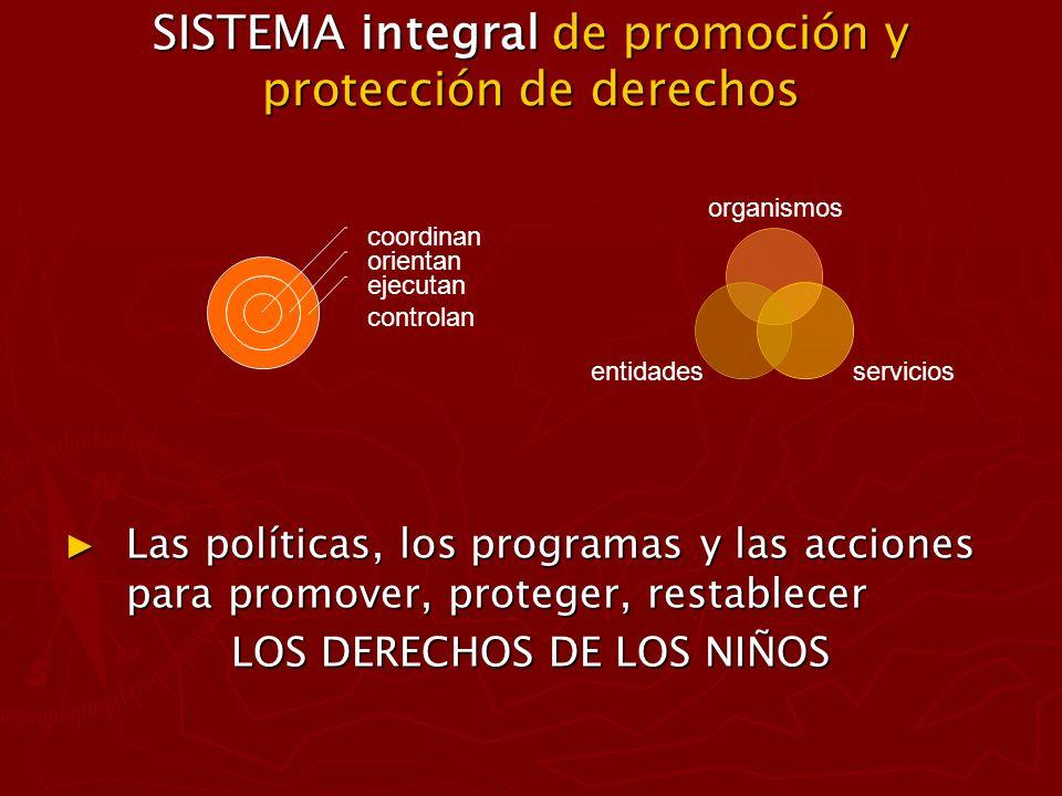 SISTEMA DE RESPONSABILIDAD PENAL JUVENIL CONJUNTO DE ORGANISMOS, ENTIDADES Y SERVICIOS QUE: CONJUNTO DE ORGANISMOS, ENTIDADES Y SERVICIOS QUE: - Formulan - Formulan - Administran - Administran - Coordinan - Coordinan - Orientan - Orientan - Supervisan - Supervisan - Ejecutan - Ejecutan - Controlan - Controlan Políticas, programas, y acciones provinciales y municipales destinados a: Políticas, programas, y acciones provinciales y municipales destinados a: - Prevenir el delito juvenil - Prevenir el delito juvenil - Asegurar los derechos y garantías de los niños infractores a la ley penal - Asegurar los derechos y garantías de los niños infractores a la ley penal - Generar ámbitos para la ejecución de medidas (sanciones) que, centradas en la responsabilidad del joven infractor, posibiliten su real inserción en su comunidad de origen.