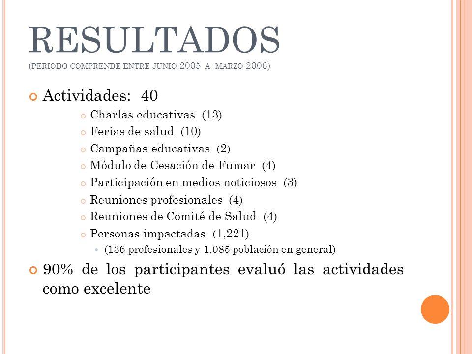 RESULTADOS ( PERIODO COMPRENDE ENTRE JUNIO 2005 A MARZO 2006) Actividades: 40 Charlas educativas (13) Ferias de salud (10) Campañas educativas (2) Mód