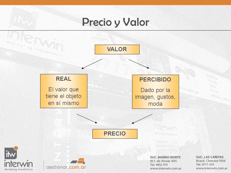 Precio y Valor VALOR REAL El valor que tiene el objeto en sí mismo PERCIBIDO Dado por la imagen, gustos, moda PRECIO