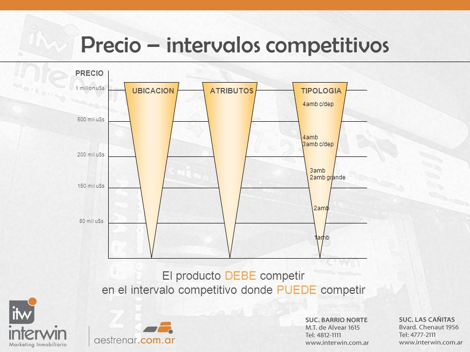 Precio – intervalos competitivos El producto DEBE competir en el intervalo competitivo donde PUEDE competir PRECIO 1 millon u$s 500 mil u$s 200 mil u$