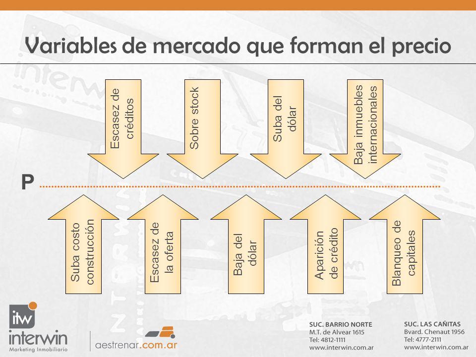 Variables de mercado que forman el precio Suba costo construcción Escasez de la oferta Baja del dólar Aparición de crédito Blanqueo de capitales Escas