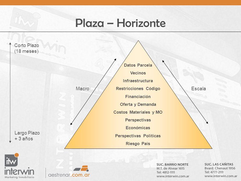 Plaza – Horizonte Datos Parcela Vecinos Infraestructura Restricciones Código Financiación Oferta y Demanda Costos Materiales y MO Perspectivas Económi