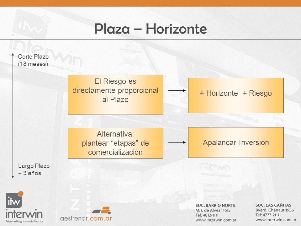 Plaza – Horizonte Corto Plazo (18 meses) Largo Plazo + 3 años El Riesgo es directamente proporcional al Plazo + Horizonte + Riesgo Apalancar Inversión