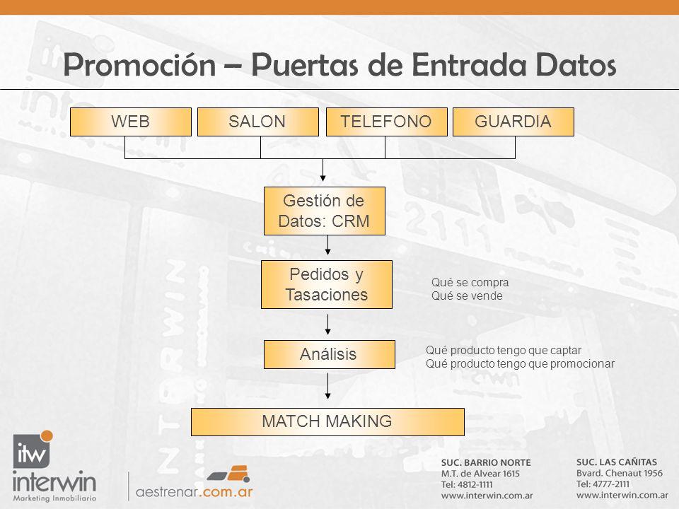 Promoción – Puertas de Entrada Datos WEBSALONTELEFONOGUARDIA Gestión de Datos: CRM Pedidos y Tasaciones Qué se compra Qué se vende Análisis Qué produc