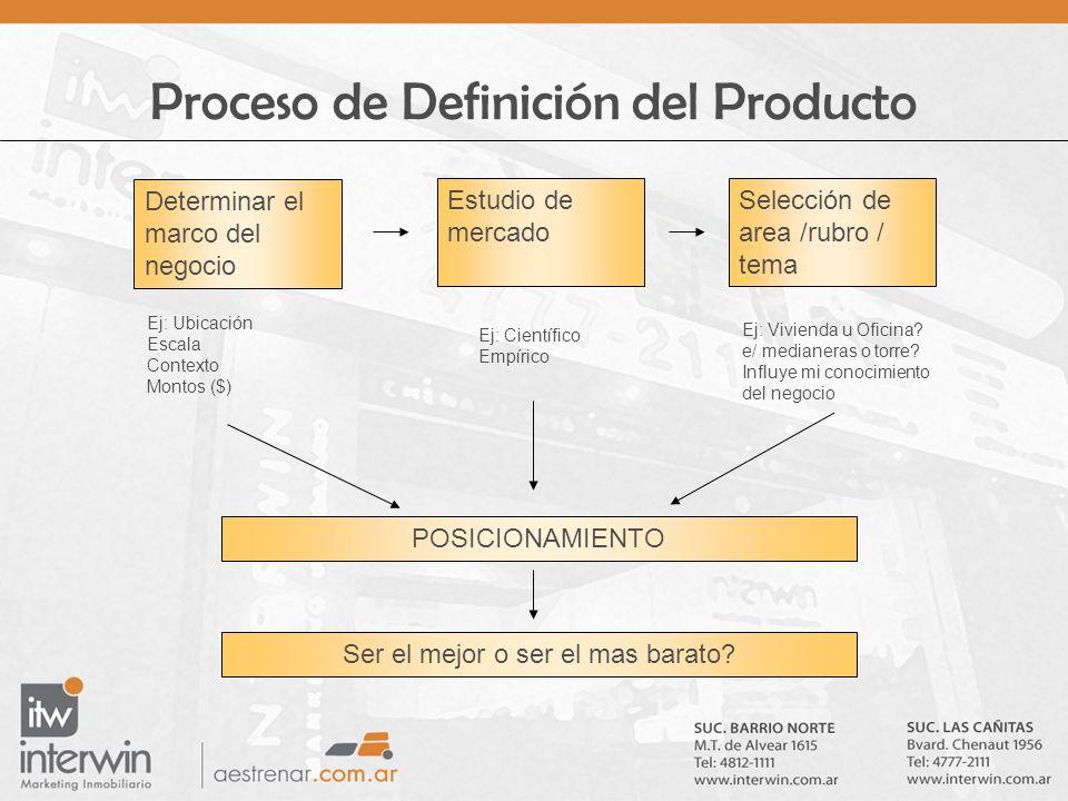 Proceso de Definición del Producto Determinar el marco del negocio Estudio de mercado Selección de area /rubro / tema Ej: Ubicación Escala Contexto Mo