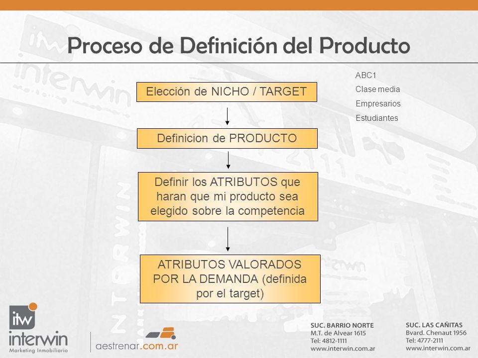 Proceso de Definición del Producto Elección de NICHO / TARGET ABC1 Clase media Empresarios Estudiantes Definicion de PRODUCTO Definir los ATRIBUTOS qu