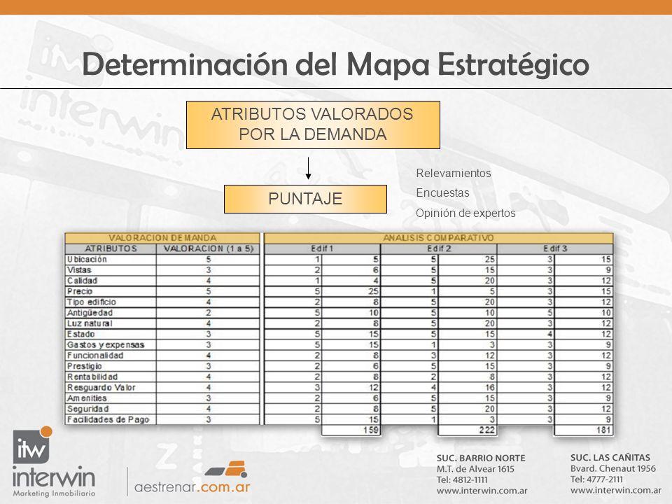 Determinación del Mapa Estratégico ATRIBUTOS VALORADOS POR LA DEMANDA PUNTAJE Relevamientos Encuestas Opinión de expertos