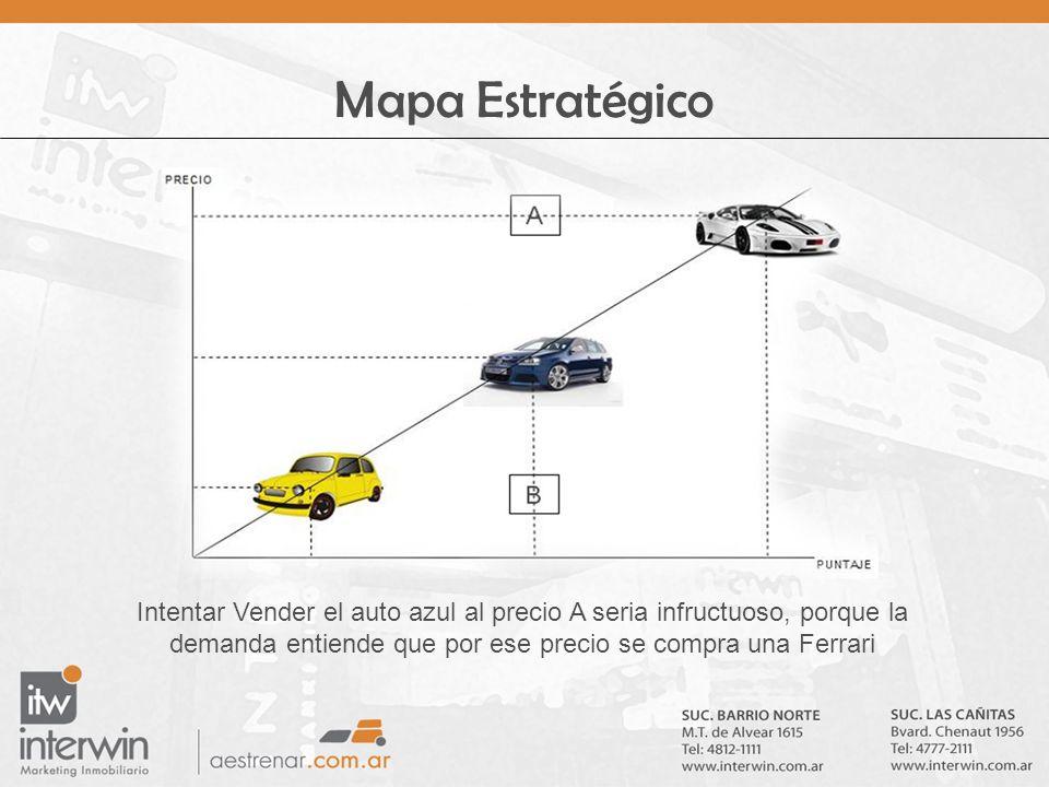 Mapa Estratégico Intentar Vender el auto azul al precio A seria infructuoso, porque la demanda entiende que por ese precio se compra una Ferrari