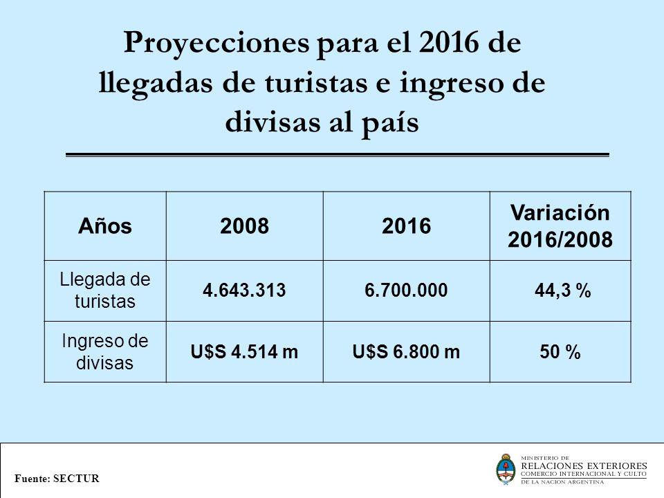 Proyecciones para el 2016 de llegadas de turistas e ingreso de divisas al país Fuente: SECTUR Años20082016 Variación 2016/2008 Llegada de turistas 4.6