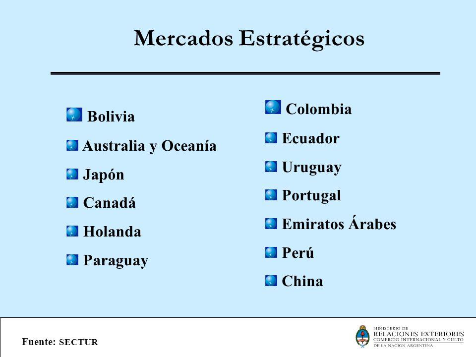 Mercados Estratégicos Bolivia Australia y Oceanía Japón Canadá Holanda Paraguay Colombia Ecuador Uruguay Portugal Emiratos Árabes Perú China Fuente: S