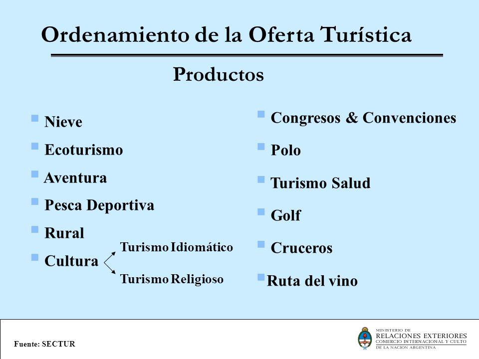 Ordenamiento de la Oferta Turística Nieve Ecoturismo Aventura Pesca Deportiva Rural Cultura Productos Fuente: SECTUR Congresos & Convenciones Polo Tur