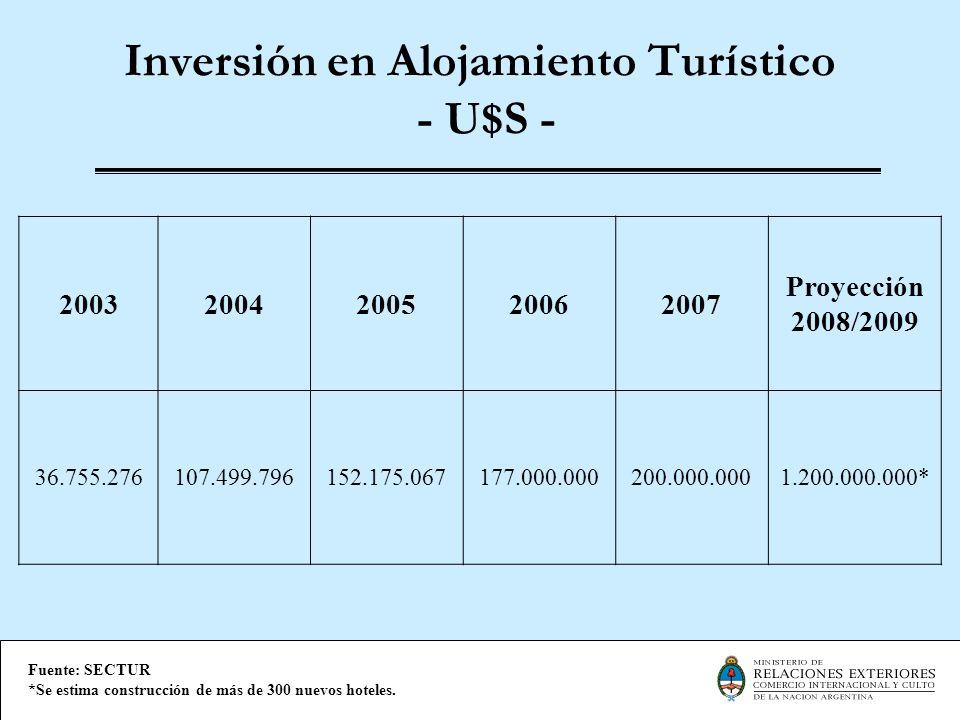 Inversión en Alojamiento Turístico - U$S - Fuente: SECTUR *Se estima construcción de más de 300 nuevos hoteles. 20032004200520062007 Proyección 2008/2