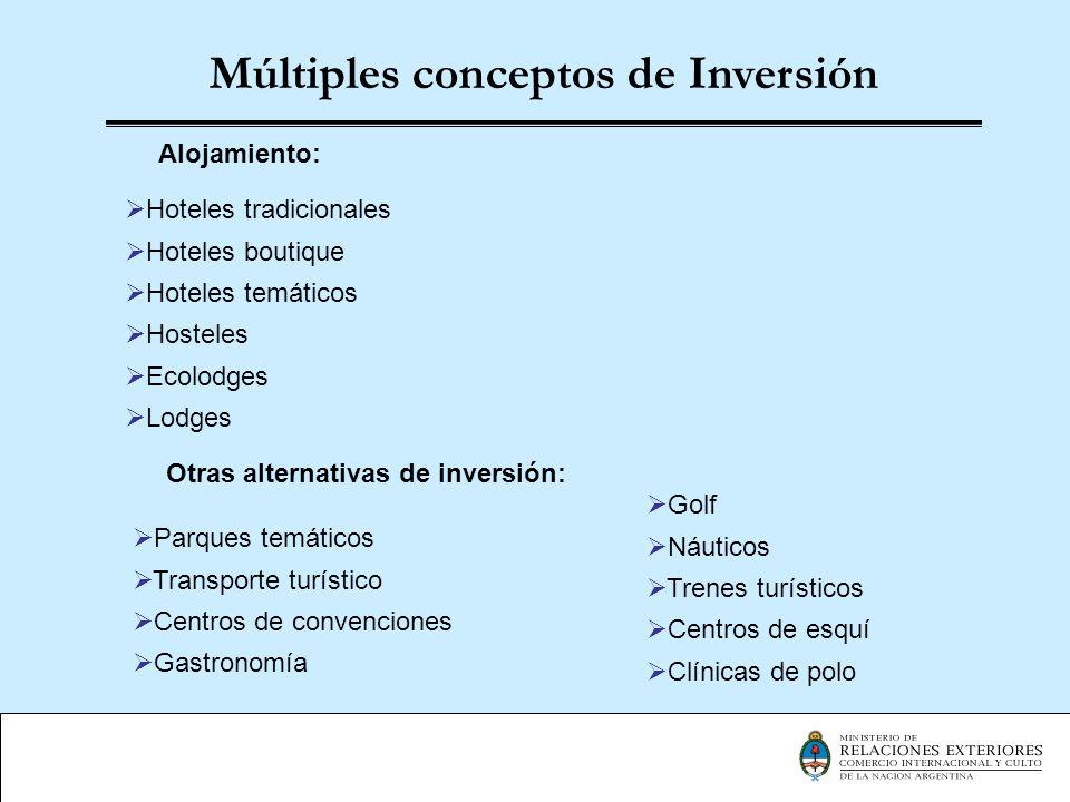 Múltiples conceptos de Inversión Alojamiento: Otras alternativas de inversión: Hoteles tradicionales Hoteles boutique Hoteles temáticos Hosteles Ecolo