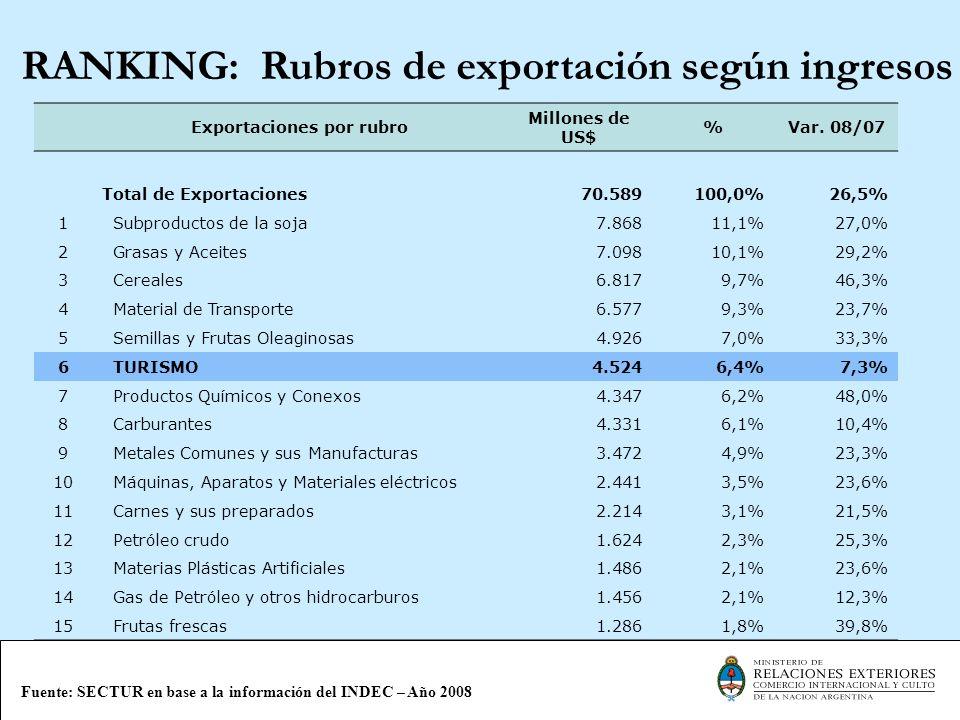 RANKING: Rubros de exportación según ingresos Exportaciones por rubro Millones de US$ %Var. 08/07 Total de Exportaciones70.589100,0%26,5% 1 Subproduct