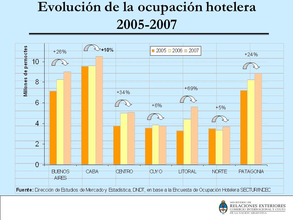 Llegadas de turistas extranjeros Origen200620072008 Variación 2008/2007 Bolivia156.058157.626158.329+0,45 % Brasil571.736742.232869.798+7,19 % Chile988.361987.290894.750-9,37 % Paraguay317.337354.906381.420+7,47 % Uruguay455.293420.452415.031-1,29 % Subtotal2.488.7852.662.5062.719.328+2,13 % Resto América394.050500.808478.606-4,43 % Am.